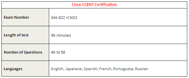 Cisco CCENT Certification Details