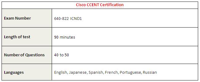 Cisco CCENT Certification Details