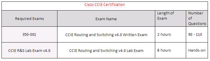 Cisco CCIE Certification Details