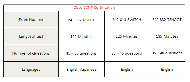 Cisco CCNP Certification Details