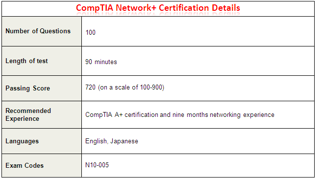 CompTIA Network+ Certification Details