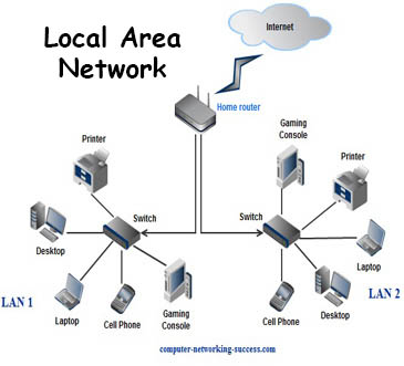 Local Area Network example