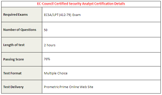 ECSA-Certification