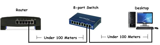 Router, switch and desktop