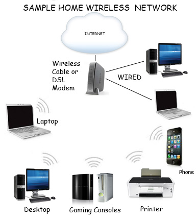 sample of home wireless network