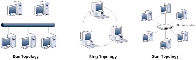 Network topologies sciox Image collections