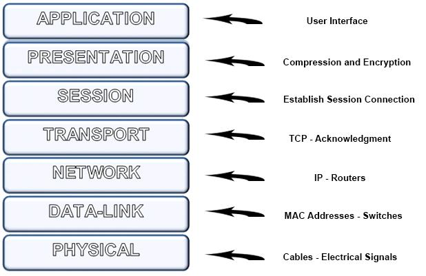 an overview of components of computer networking Windows powershell desired state configuration overview  it consists of three primary components.