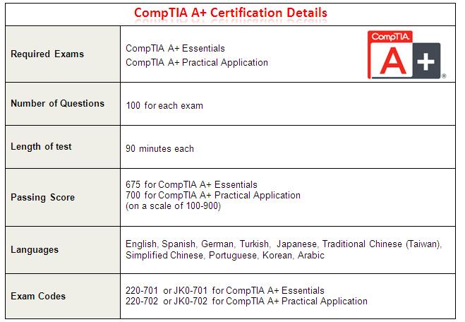 CompTIA A+ Certification Details