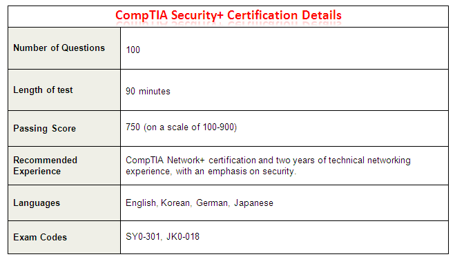 CompTIA Security+ Certification Details