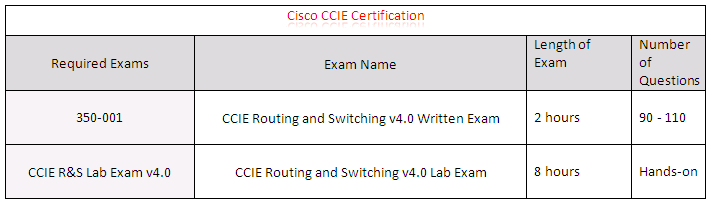 Cisco CCIE Certification Details