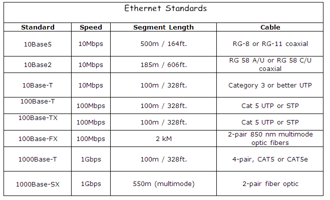 Ethernet Standards Chart
