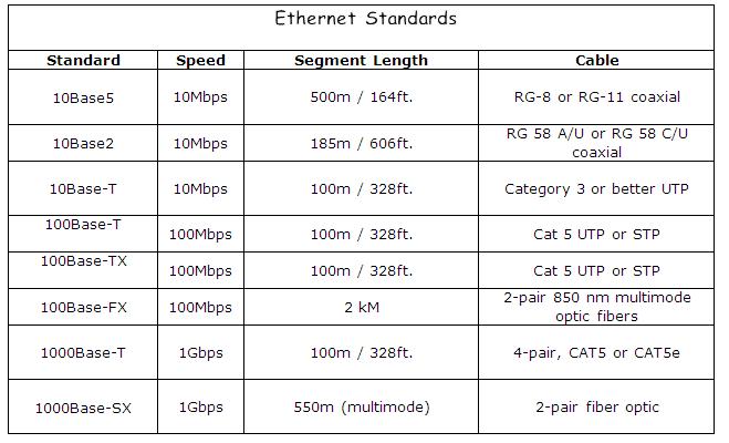 Ethernet Standards Chart