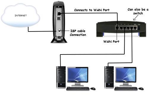 Cable/DSL home network
