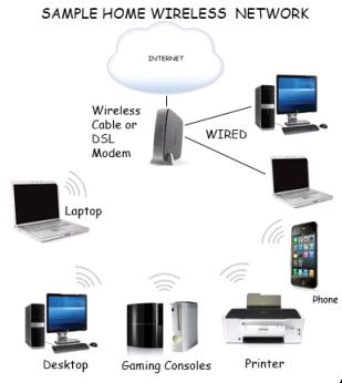 Wireless Home Network Sample