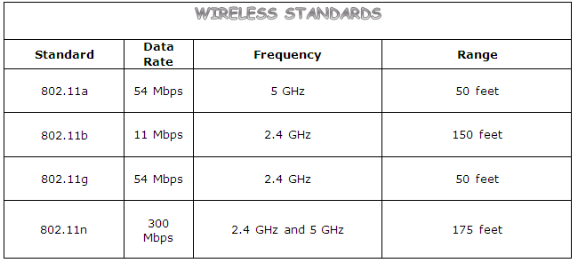 Wireless Network Standards